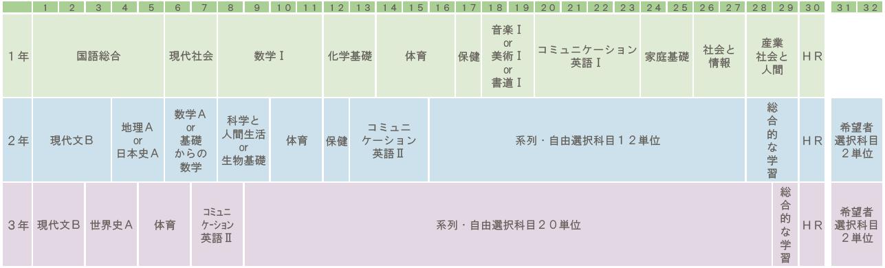 https://www2.osaka-c.ed.jp/hakata/kyouikukasei.png
