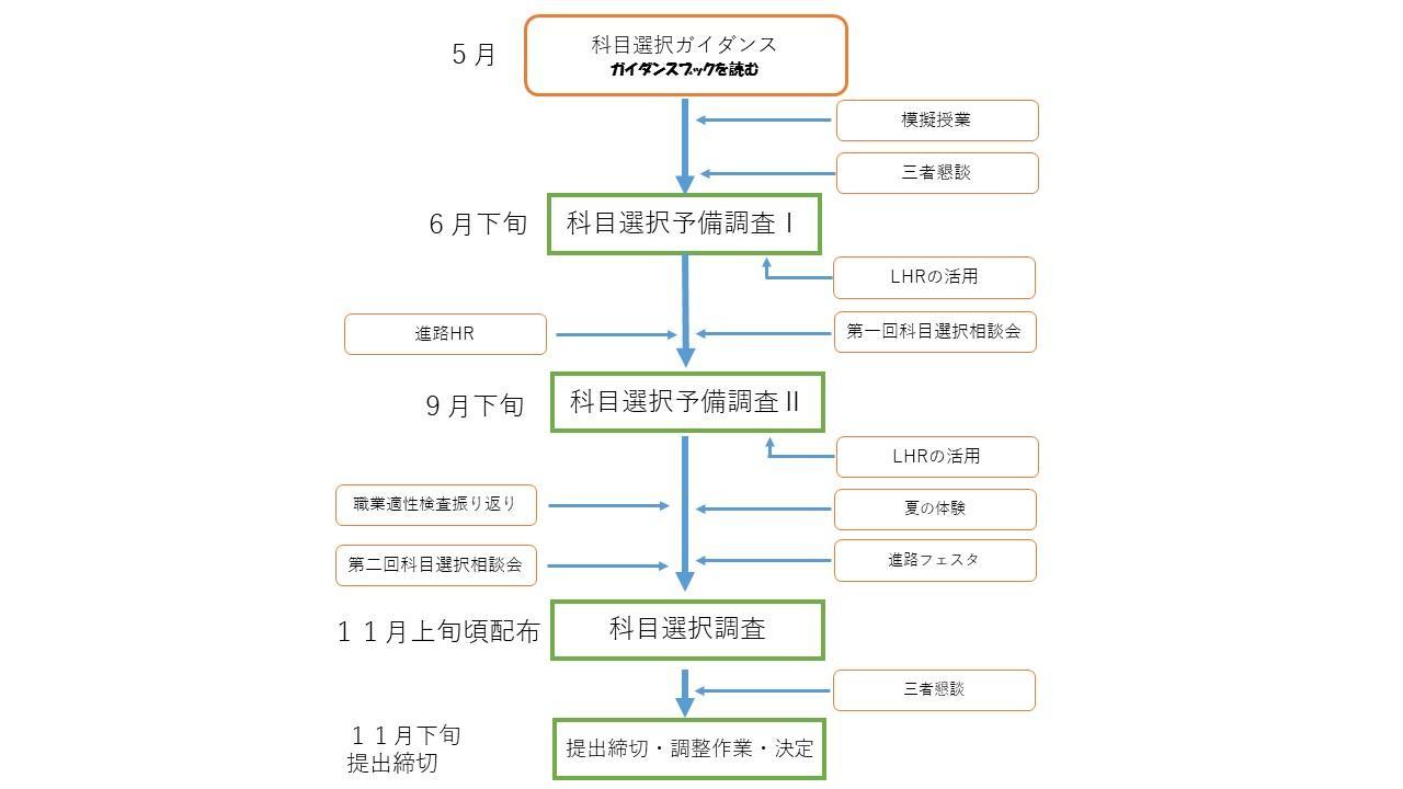 https://www2.osaka-c.ed.jp/hakata/kyouikukatei.jpg