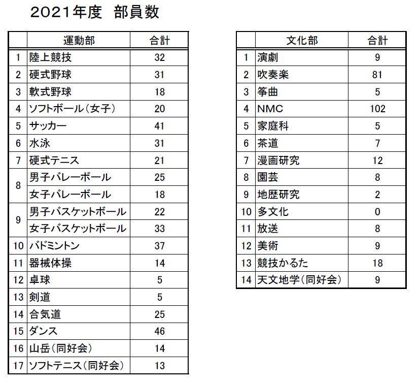 2021年各クラブ部員数.JPG