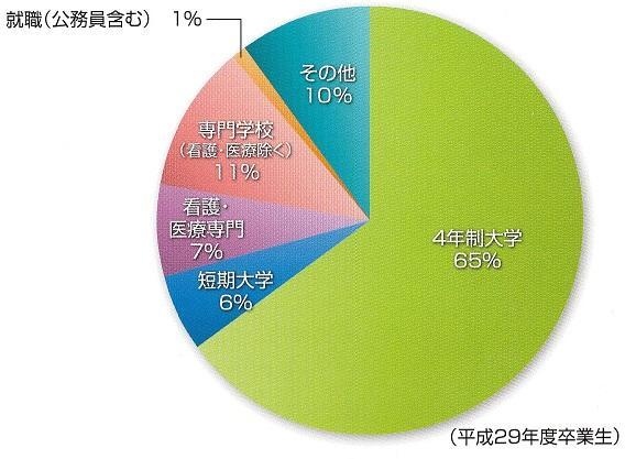 進路結果円グラフH29.jpg