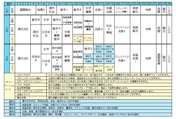 新教育課程(2019~)カリキュラム表部.jpg